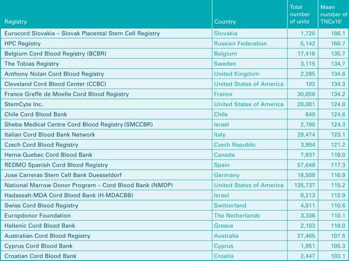 Tabuľka: Priemerný počet buniek v jednotke pupočníkovej krvi podľa bánk pupočníkovej krvi / registerov (Výročná správa BMDW 2013)